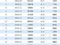 2018年中国包装印刷行业上市公司总市值排行榜