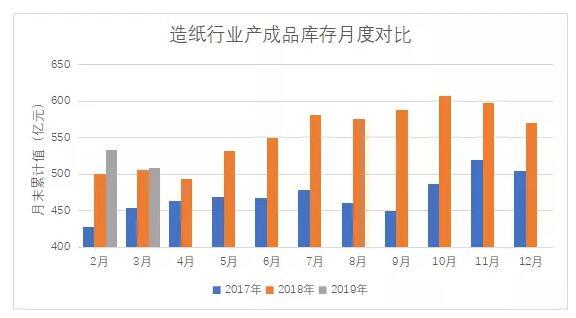 2019年第一季度机制纸及纸板产量分析