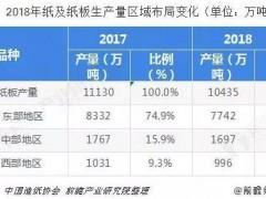 中国造纸行业市场分析:产能向中部地区转移