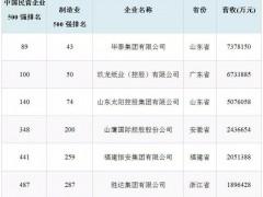 6家造纸和纸制品业企业入围2019中国民营企业500强