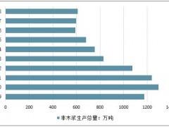2019年上半中国纸板产销量下跌 价格走势疲软