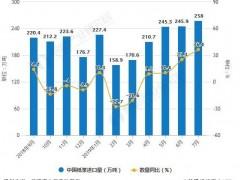 2019年1-7月中国造纸行业市场分析:产量突破7000万吨