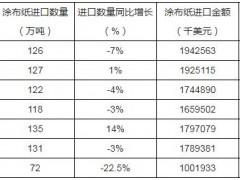 2019年1-8月中国涂布纸进口量同比下降22.5%