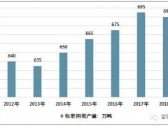 2018年中国包装用纸生产量690万吨 行业整体平稳发展