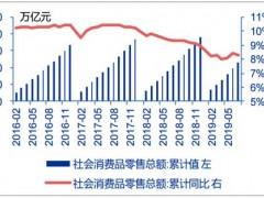 2019年前三季度中国纸包装行业营收现状分析
