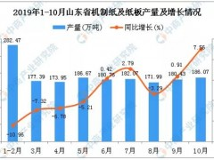 2019年1-10月山东省机制纸及纸板产量为1730.84万吨