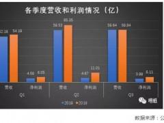 2019年前三季度利润下降,山鹰纸业财务现隐忧