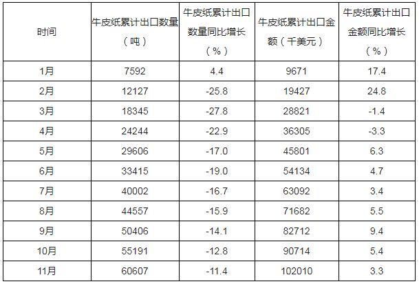 2019年1-11月中国牛皮纸出口数量