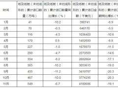 2019年1-11月中国纸及纸板进口549万吨,同比下降6.7%