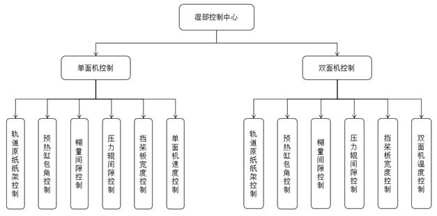 瓦楞标准化模型