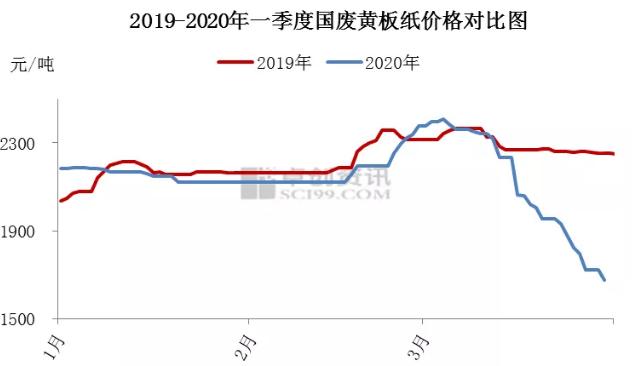 2020年第一季度国废黄板纸市场行情回顾及展望