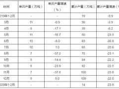 2020年1-2月中国新闻纸产量为14万吨 同比下降23.8%
