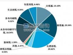 2019年中国纸及纸张行业产销现状及趋势分析