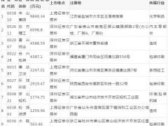 2020年中国纸箱上市公司利润规模排行榜(一季度)
