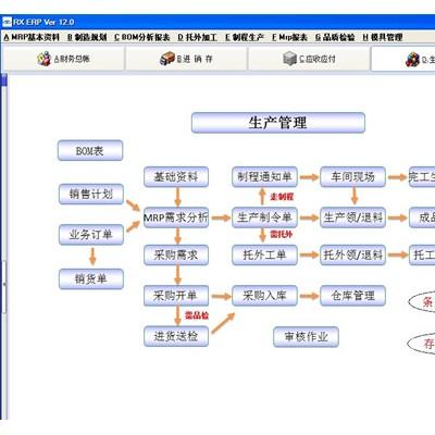 亿恒ERP软件生产管理系统 专业易用上线快