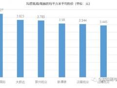 荣成、山鹰、正隆、景兴、正业、胜达……,谁家纸箱卖的最贵?