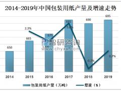 2019年中国包装用纸、包装纸板现状及发展趋势分析