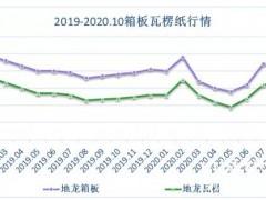 先涨后跌再涨:2020年1-10月箱板纸瓦楞纸行情趋势