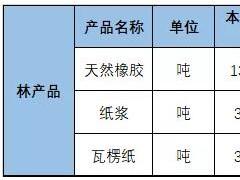 国家统计局:11月中旬瓦楞纸价格同比上涨11.32%