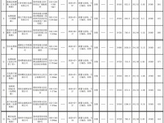 贵州23批次瓦楞纸箱被抽查 经检验全部合格