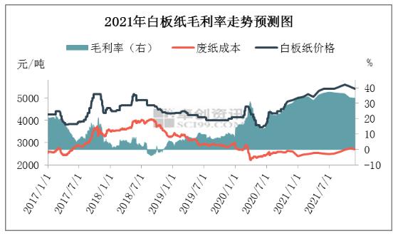 2021年白板及白卡纸市场价值链分析及预测