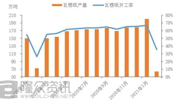 天富注册地址春节后第一天瓦楞纸开工率35%,箱板纸开工率40%!