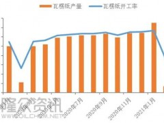 春节后第一天瓦楞纸开工率35%,箱板纸开工率40%!