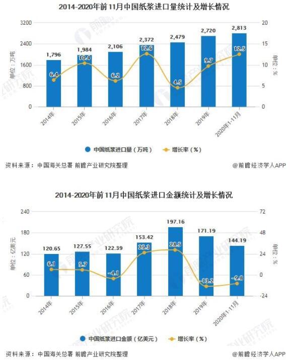天富注册地址2020年1-11月中国机制纸及纸板累计产量超1.15亿吨