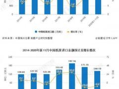 2020年1-11月中国机制纸及纸板累计产量超1.15亿吨