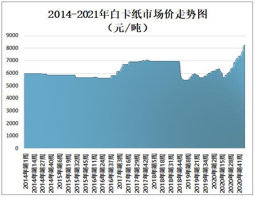 天富注册地址2014-2021年白卡纸市场价走势图