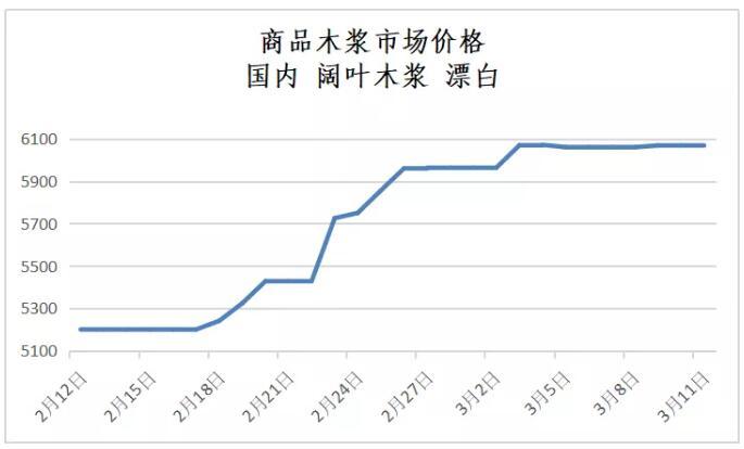商品木浆近期价格趋势