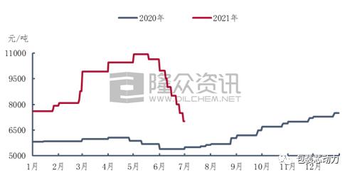 天富注册地址2021年上半年白卡纸大涨大落 行业巨头利润翻倍