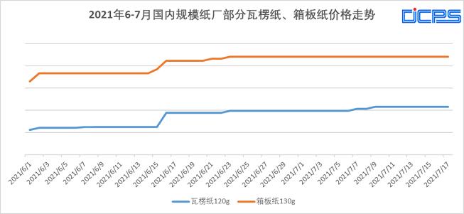 天富注册地址原纸成本较去年高了450-650元/吨 纸板厂的利润减少