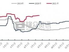 7月上旬瓦楞纸均价4029元/吨 同比上涨近20%