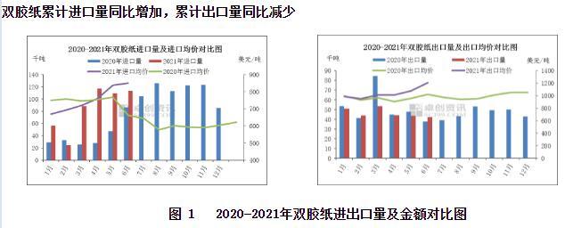 2021年二季度双胶纸进出口分析