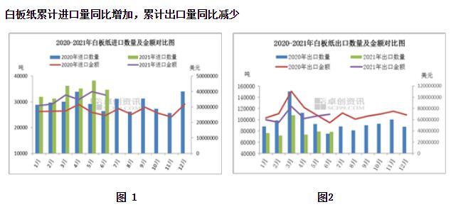 2021年上半年白板纸进出口数据分析