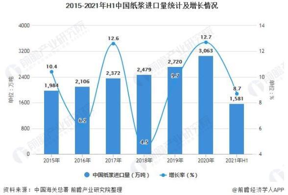 高德平台指定注册2021年上半年纸浆进口量将近1600万吨