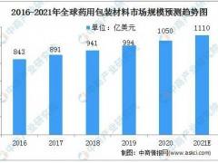 2021年全球药品包装材料行业市场规模预测分析